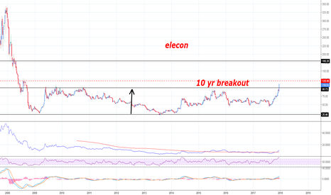 ELECON: looks good for long