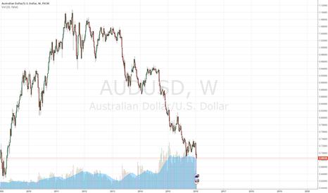 AUDUSD: Potential Reversal Zone