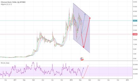 ETCUSD: ETC/USD  А точно ли отскок от 20,00?