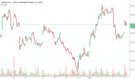 YNDX: YNDX Detected possible stock repurchase!!!