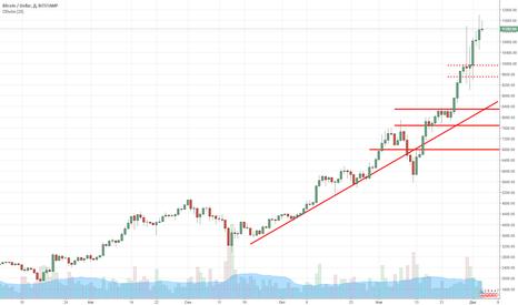 """BTCUSD: Рынок криптовалют """"сходит с ума""""."""