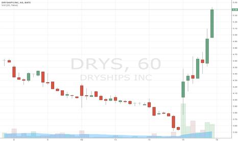 DRYS: DRYS Breakout in 4H Timeframe via VPA