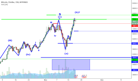 BTCUSD: BTCUSD Perspective And Levels: Hope Short Refers To Your Height.