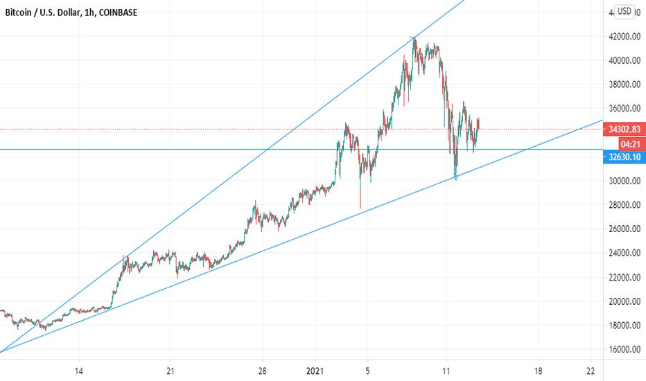 bitcoin negru market