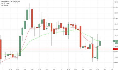 EURMXN: EURMXN Bullish Engulfing at support potential move to the upside