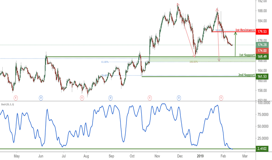 MCD: MCD Approaching Support, Potential Bounce!