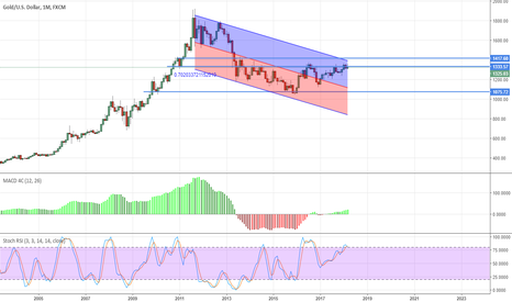 XAUUSD: Gold on monthly TF, Bearish trend