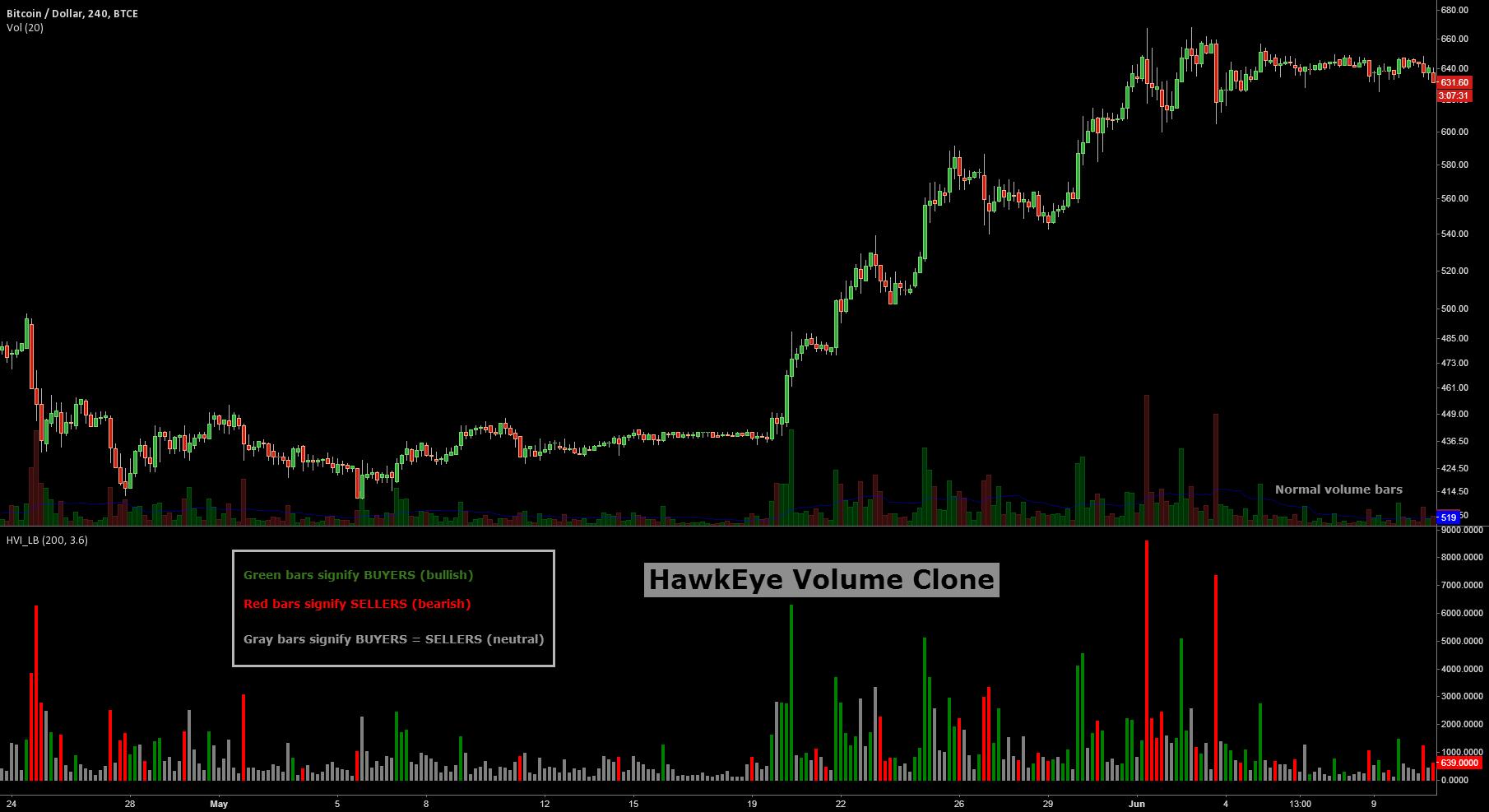 Indicator: HawkEye Volume Indicator