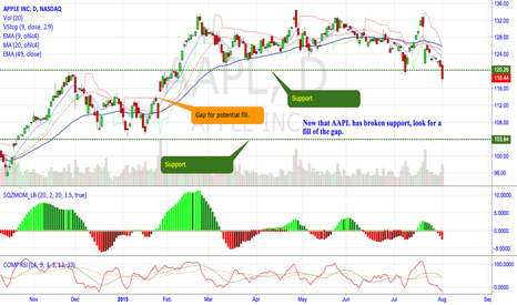AAPL: AAPL looks to fill gap.