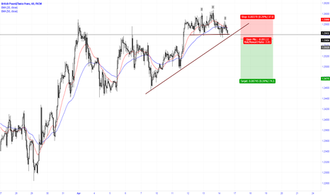 GBPCHF: Head & Shoulders on the pair