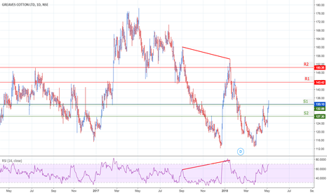 GREAVESCOT: #GREAVESCOT Divergence, followed by strong resistance breakout