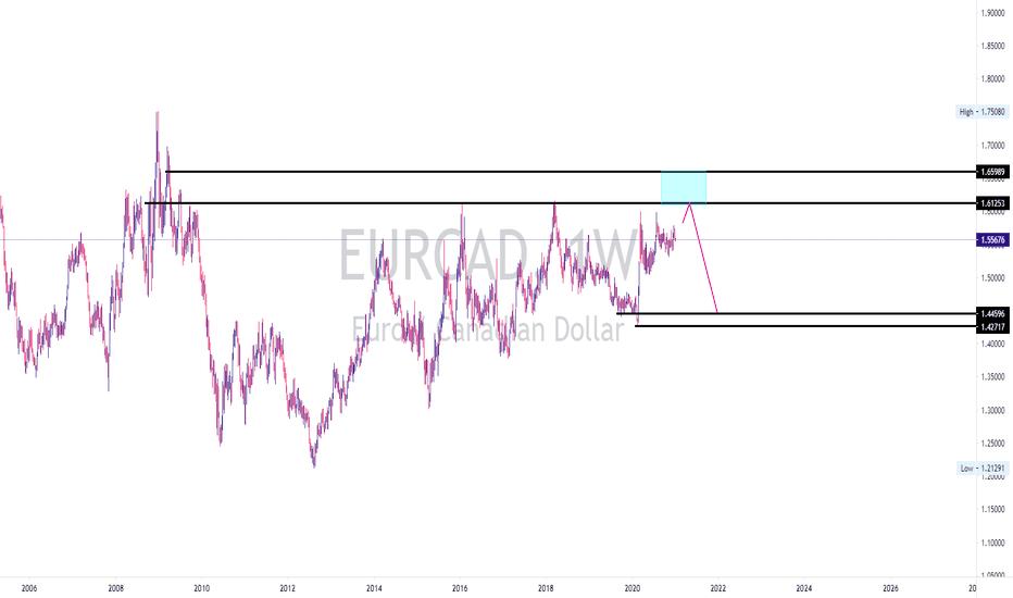 eurcad sell opportunity swing setups 2021