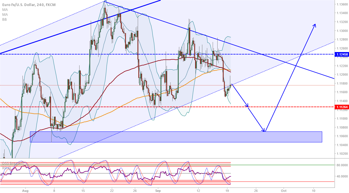 EUR/USD: Flag forming, down first then possibly up on FOMC...