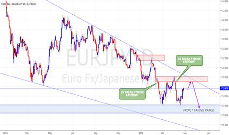 EURJPY: SHORT FROM SUPPLY