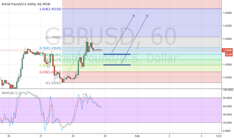 GBPUSD: GBPUSD Aim Higher