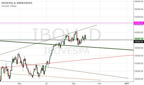 IBOV: IBOV segue  em tendência de alta
