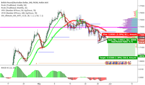 GBPAUD: GBPAUD going SHORT for a long down