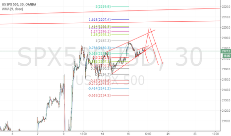 SPX500USD: long view wedge