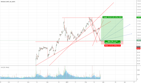 NVDA: NVDA possible long opportunity with good p/l ratio
