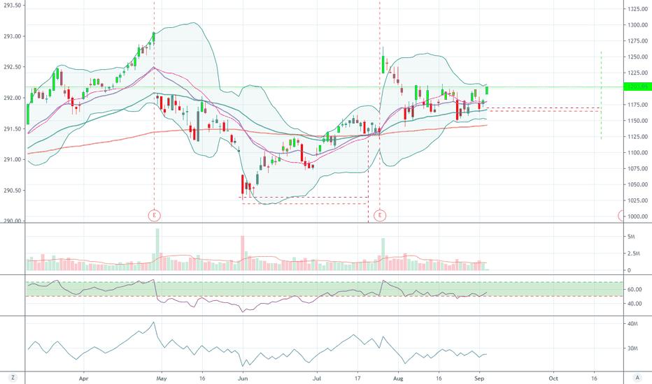 GOOG Stock Price and Chart — NASDAQ:GOOG — TradingView