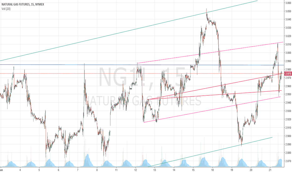 NG1!: end of day 6/21/2018 trade action