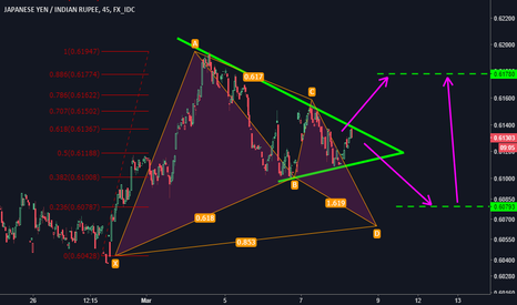 JPYINR: Bullish gartley vs Symmetrical triangle faceof!