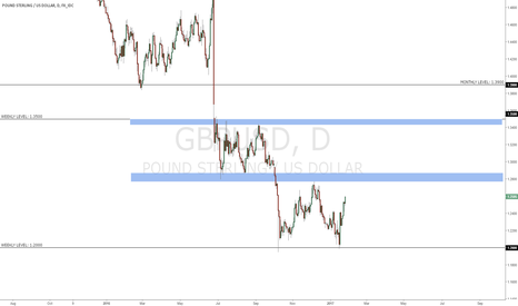 GBPUSD: GBPUSD - Keep it simple!
