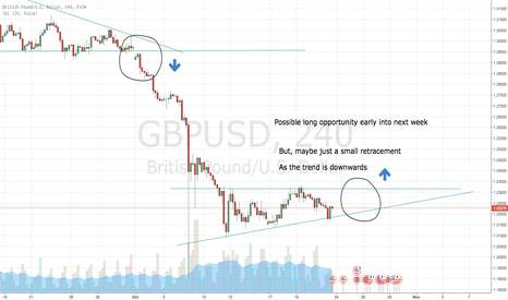 GBPUSD: Possible lonmg on the GBP/USD?