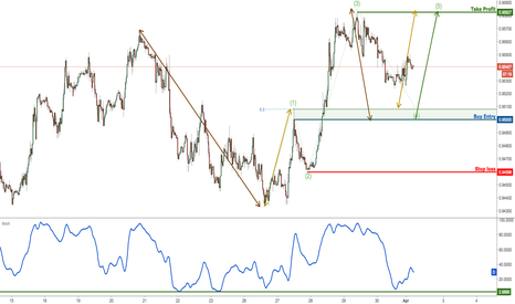 USDCHF: USDCHF Approaching Major Support, Prepare For A Bounce