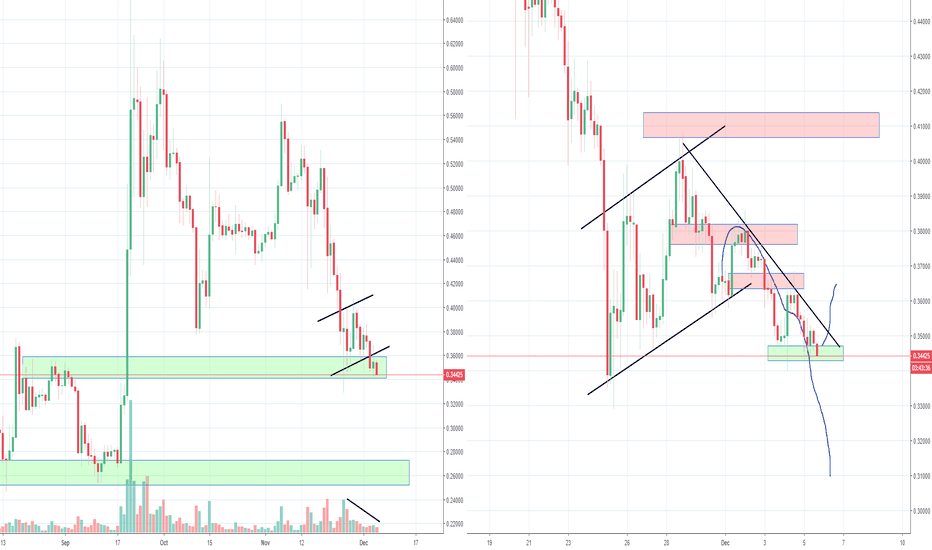 XRPUSD: XRP Ripple Looking bad with this Big Bear Flag, Part 3