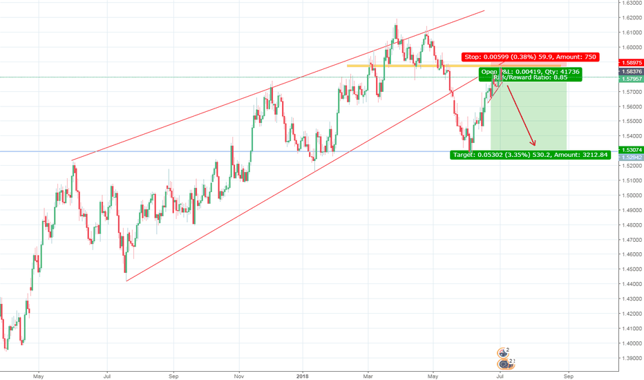 EURAUD: We might see a very good opportunity to sell EURAUD