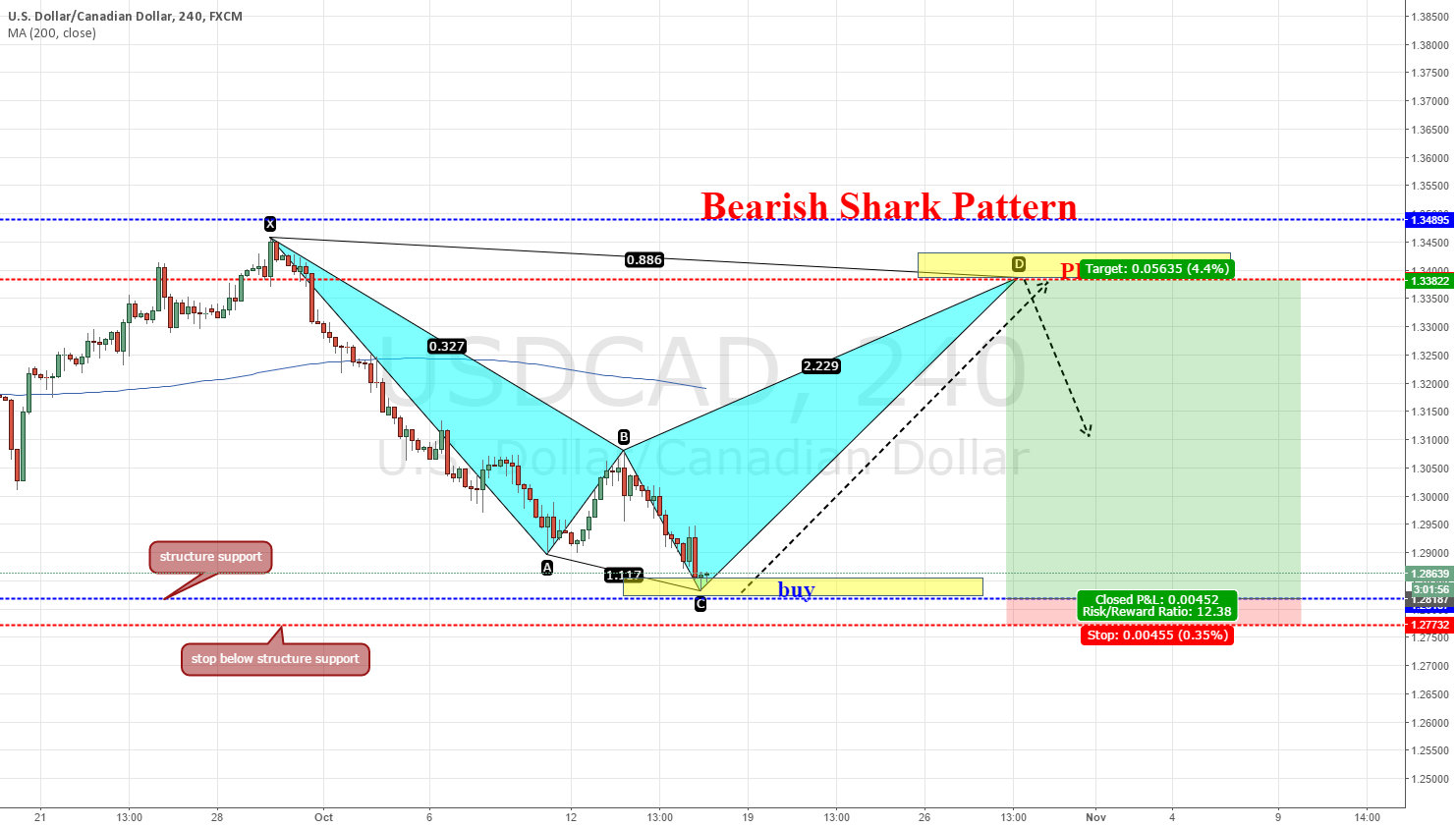usdcad,240, bearish shark pattern