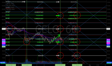 CELG: $CELG 86s to 91s off alert, buy sell trigger now. Chart Notes.