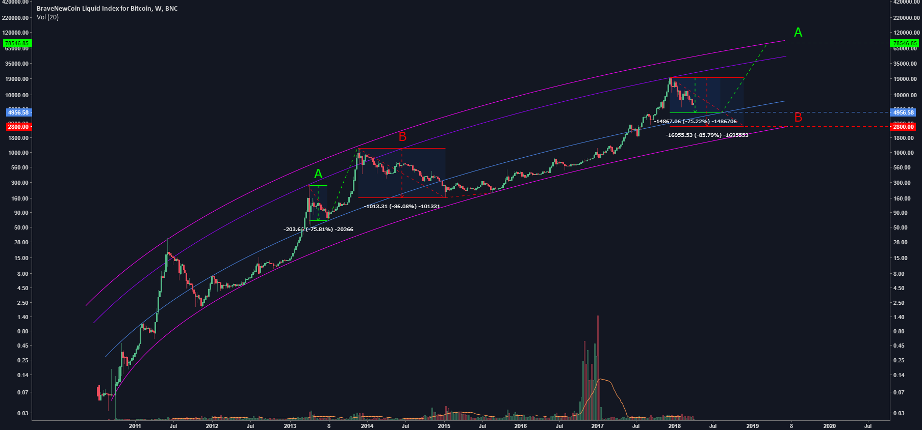 Bitcoin : Will we repeat option A, or B?