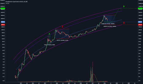 BLX: Bitcoin : Will we repeat option A, or B?