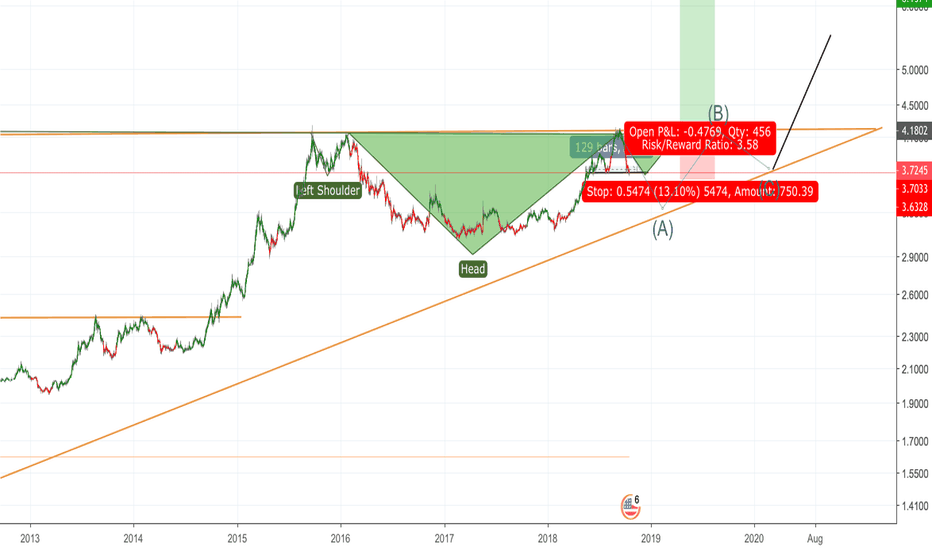 USDBRL: head and shoulder is possible