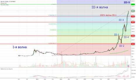 BTCUSD: BTC/USD long. Target 7500/10500.