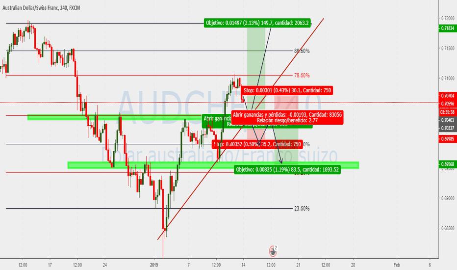AUDCHF: Esperar la estructura del mercado