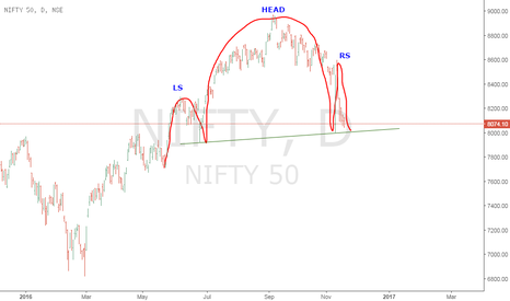 NIFTY: Larger H & S