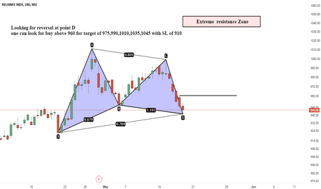 RELIANCE: RELIANCE can trade as per Bullish Gartley Pattern?
