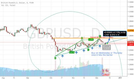 GBPUSD: GBP USD bullish overall