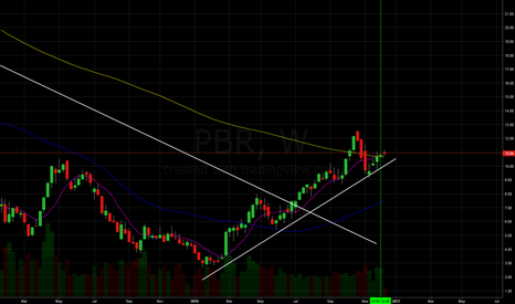 PBR: PBR Long on a new uptrend and confirmation above 200 MA
