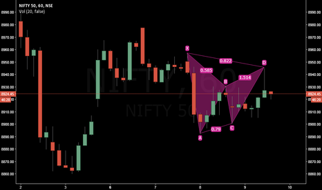 NIFTY: Small Bearish Gartley on Nifty H1