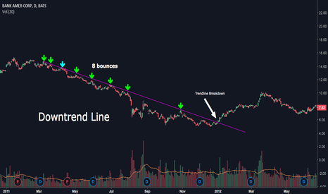 BAC: Example of a Downtrend Line on BAC
