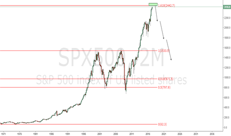 SPX500: SPX500 reaching to a big bearish reversal point! Watch 2442.7