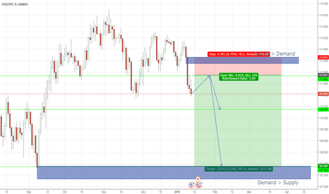 USDJPY: USDJPY, Short, Supply demand