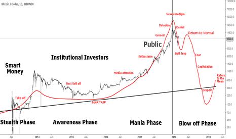 BTCUSD: Market Psychology : Bitcoinnn