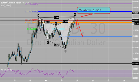 EURCAD: DECENT CYPHER