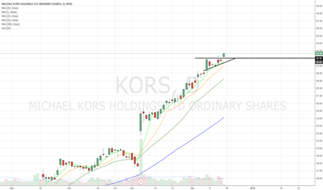 KORS: Ascending triangle breakout