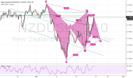 NZDUSD: NZDUSD Another possible short opportunity